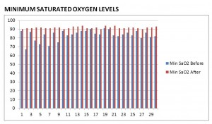 Improvement Seen with SAO2 Levels with the Luco Hybrid OSA Appliance