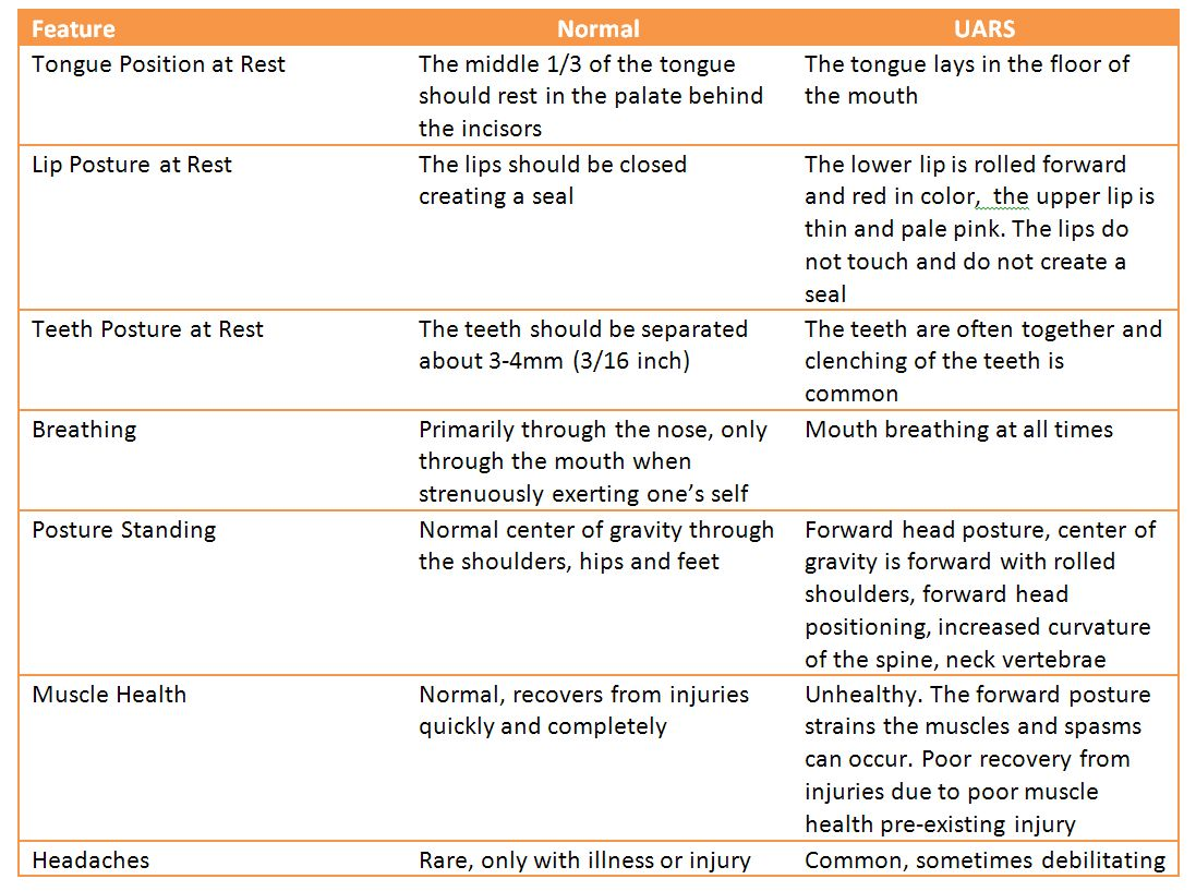 Upper Airway Resistance Syndrome (UARS)