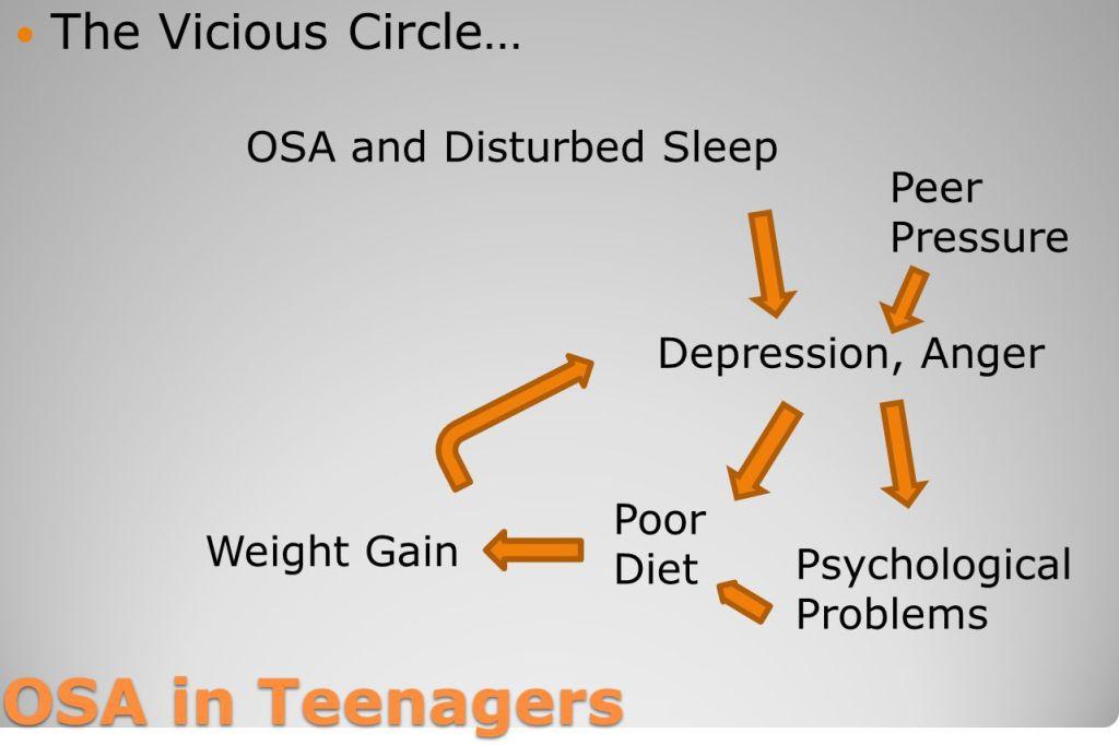 OSA Teens 7
